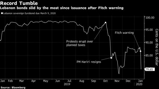 Lebanon Bond Tumbles Most on Record Amid Fitch Warning