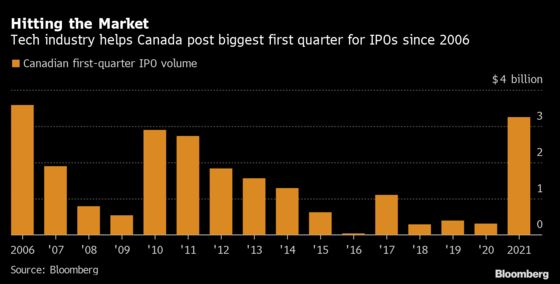 IPOs at 15-Year High in Canada With Tech Industry Coming of Age