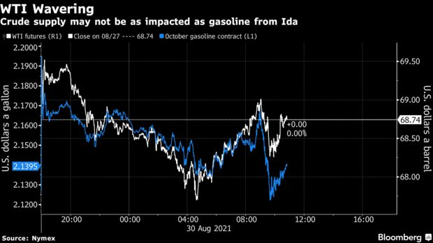 Crude supply may not be as impacted as gasoline from Ida