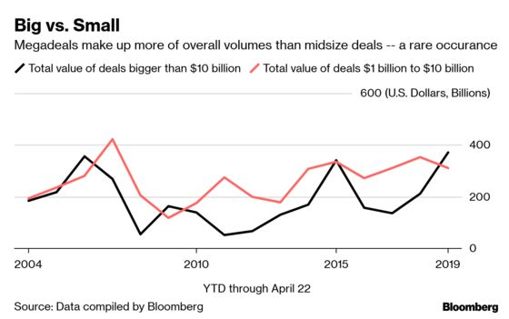 Dearth of Smaller M&A Raises Questions Even as Megadeals Abound