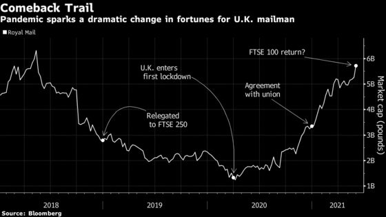 Royal Mail Set for FTSE 100 Comeback After Two-Year Hiatus