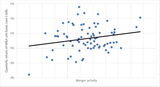 The Reason Merger Arbitrage Funds Aren't Doing Well