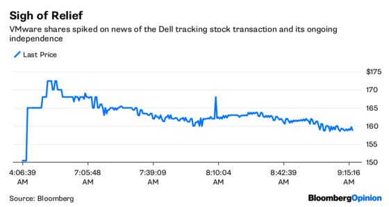 Dell's Financial Merry-Go-Round Spins Again