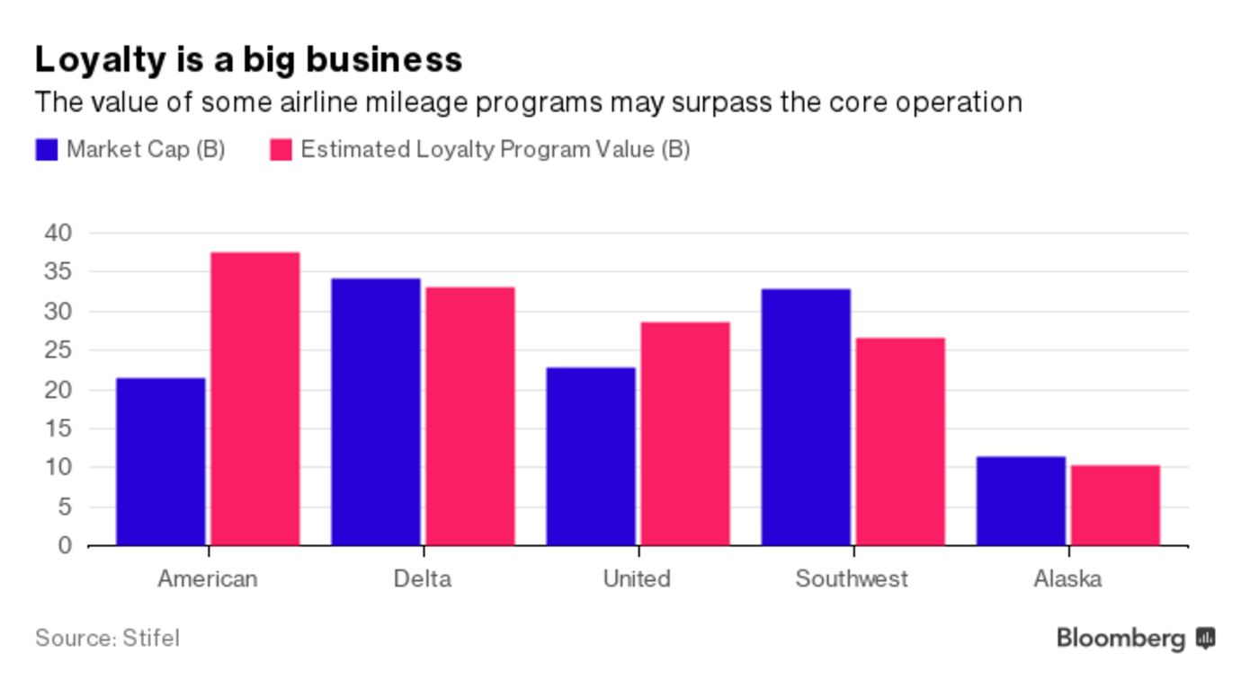 Airlines Make More Money Than You Probably Think With Loyalty Programs And Credit Cards Uponarriving