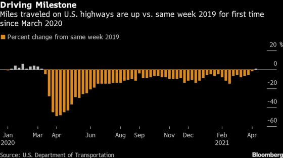 In Pandemic-Era First, Driving on U.S. Highways Tops 2019 Levels