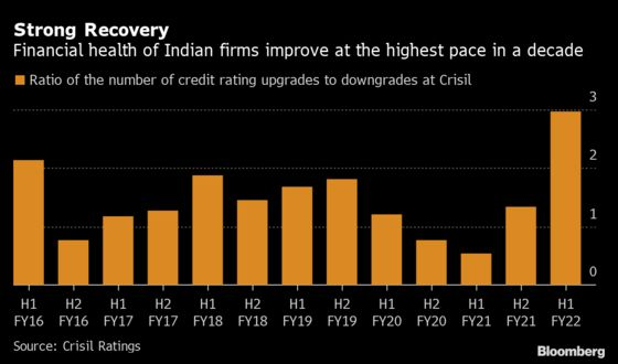 India Inc. Financial Health Recovers at Fastest Pace in a Decade
