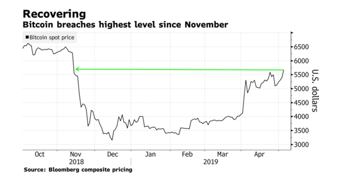 bitcoin highest price