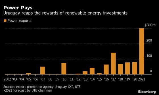 Uruguay Eyes Bumper Power Exports on Brazil Energy Crisis