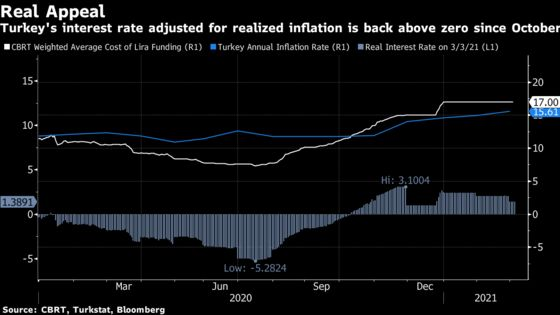 Turkish Inflation Pick-Up Increases Rate Hike Chances