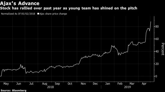 Ajax Shares Hit Record as Youngsters Keep Toppling Soccer's Rich