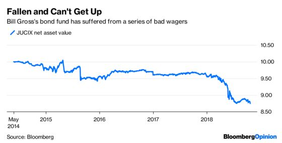 What Is Bill Gross's Bond Fund Even Betting on Anymore?
