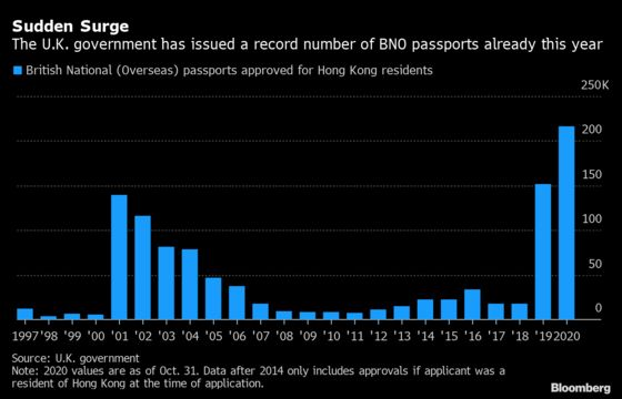 U.K. Grants Five Passports aMinute to Hongkongers as China Tightens Grip