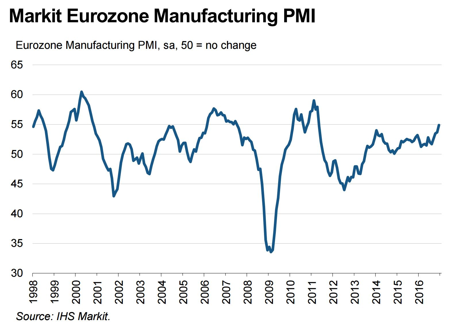 Euro area sees price gains due to manufacturing pick up