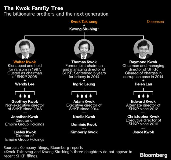 Hong Kong's Richest Family Loses $8 Billion in a Single Year