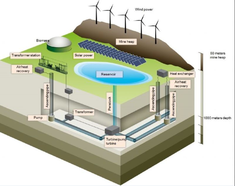A brief review of underground coal mine energy storage