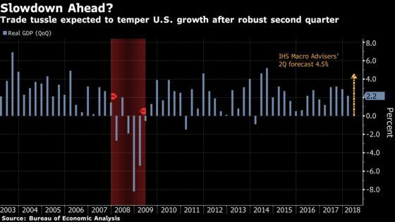 Trump's Trade War Sets Bigger Booby Trap for U.S. Economy