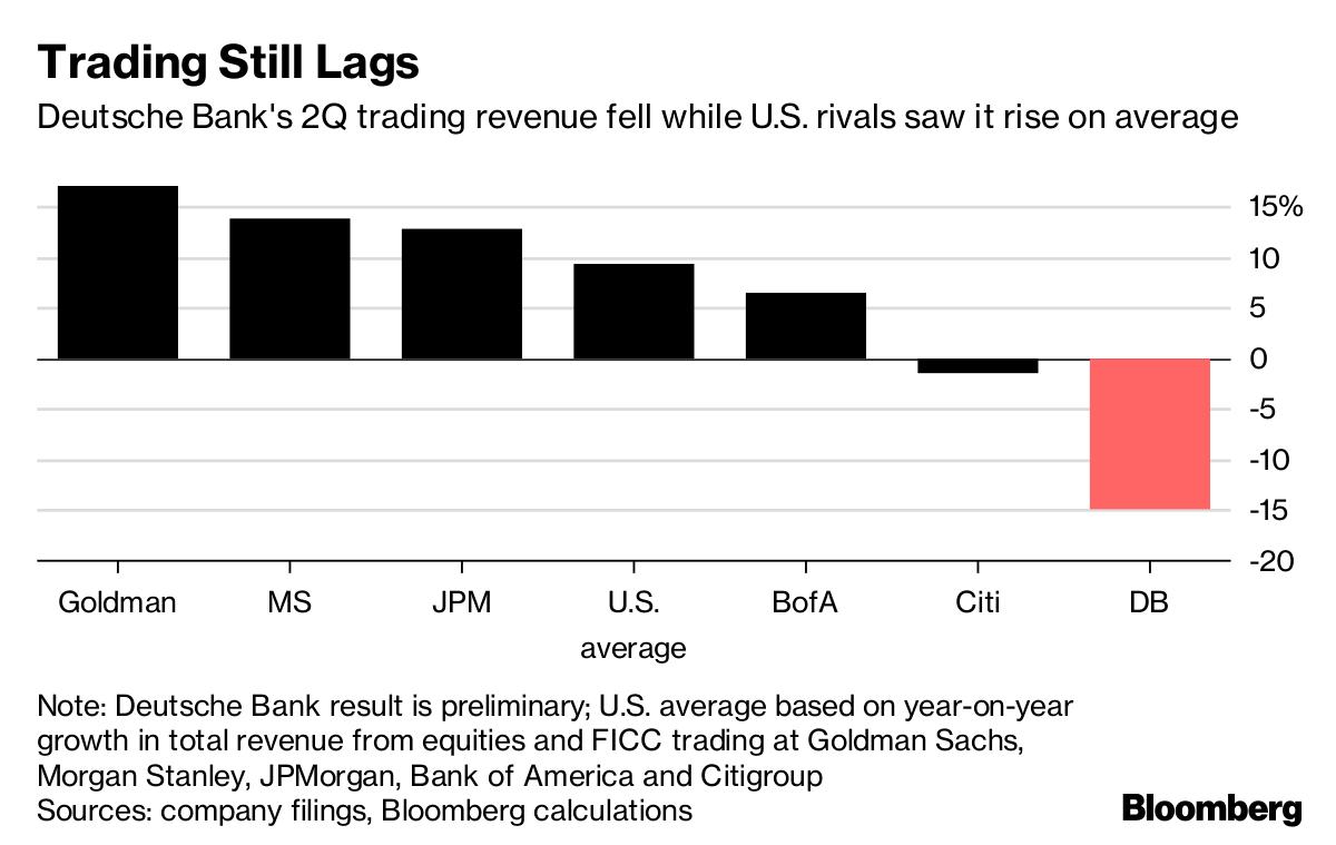 Deutsche Bank Ownership