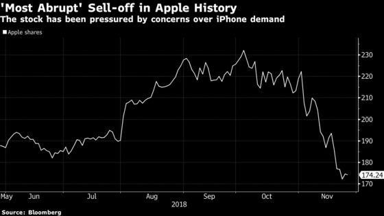 Apple Bulls See Long-Term Potential Despite Recent 'Horror Show'