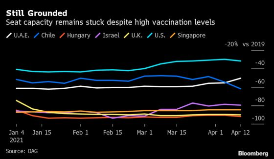 Vaccinated Countries Wary of Relapse Stunt Air Travel Reopening