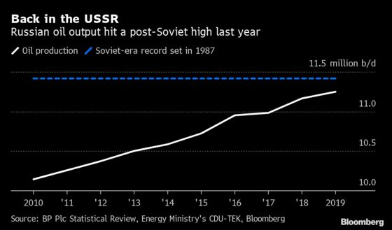 Russia's Oil Output Hits Post-Soviet High Despite OPEC+ Deal