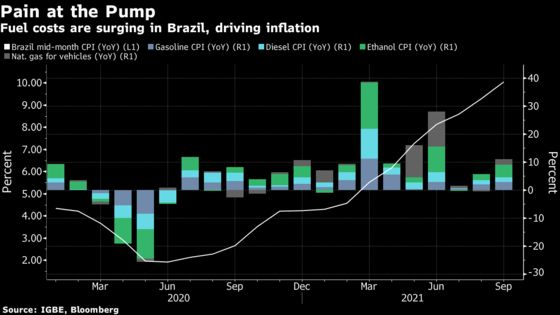 Uber Drivers Thin Out Across Brazil as Fuel Costs Cut Margins