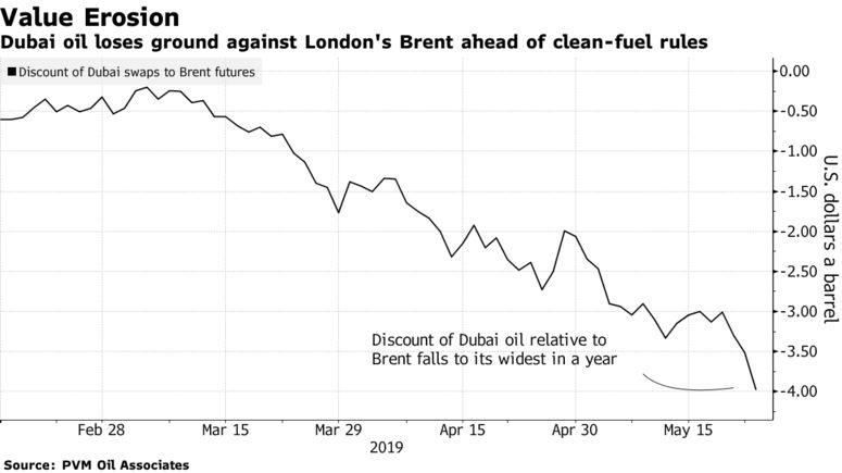Dubai oil loses ground against London's Brent ahead of clean-fuel rules