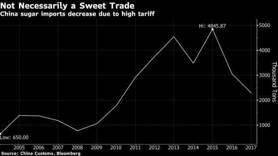 Souring U.S. Ties Prompt China to Seek Sweeter Indian Trade