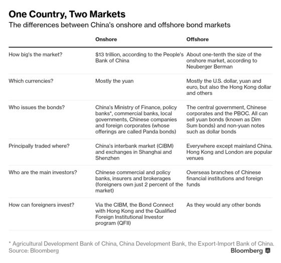 Why China's Bond Market Is About to Get Less Exotic