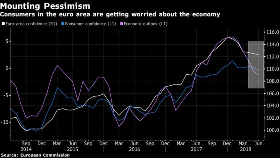 Consumers Drag Euro-Area Confidence Lower for a Sixth Month