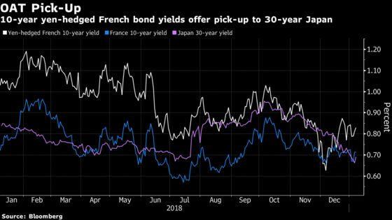 French Bonds Back on Menu for Japan Funds as Hedge Costs Dip