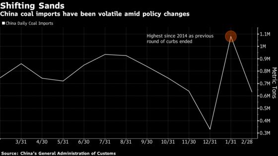 China's Coal Imports Slump 42% as Australian Cargoes Delayed
