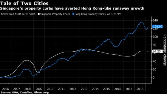Singapore Luxury Home Prices Drop Most in a Decade on Curbs