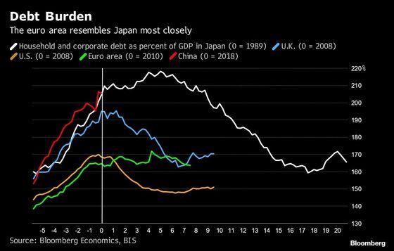 Euro-Area Economy Looks a Lot Like 20-Years-at-Zero Japan