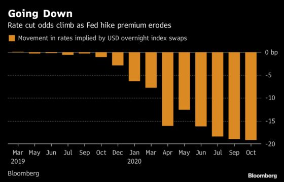 Fed Conspiracy Theories See Powell as Fickle Boyfriend, Wise Man