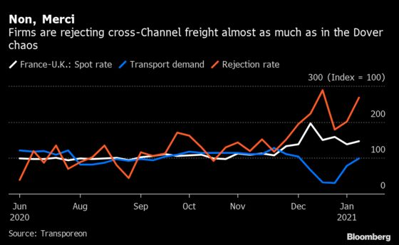 Cross-Channel Brexit Cargo Rejections Hark Back to Dover Crisis