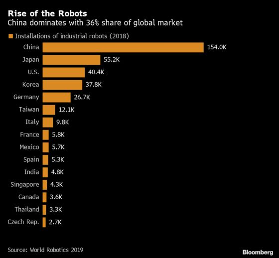 Annual Investments in Robots Rose to World Record $16.5 Billion