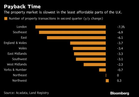 U.K. House Prices Are on the Longest Losing Streak Since Crisis