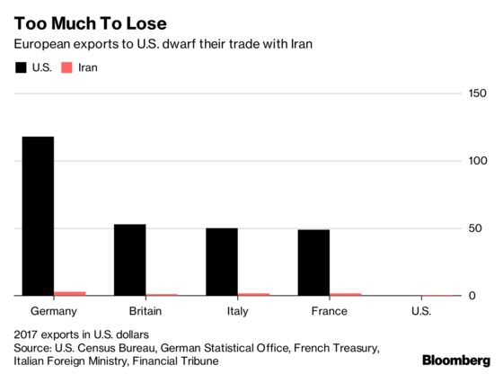 Trump's Iran Sanctions Spook Europe as Daimler Halts Investments