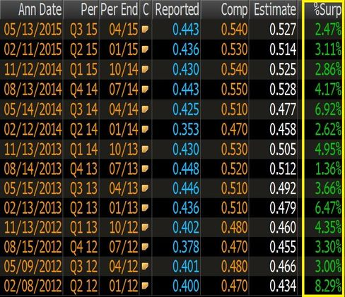 The %surp column highlighted yellow shows by how much EPS beat (in green) or missed (in red) the consensus estimate.