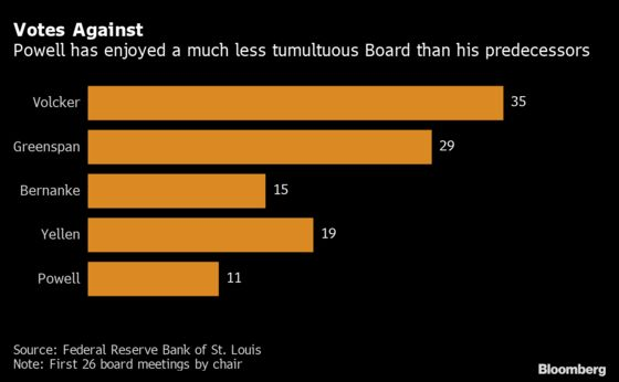 Fed Dissent and Bond Volatility Are in Powell's Taper Future
