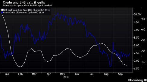 Price break opens door to LNG spot market