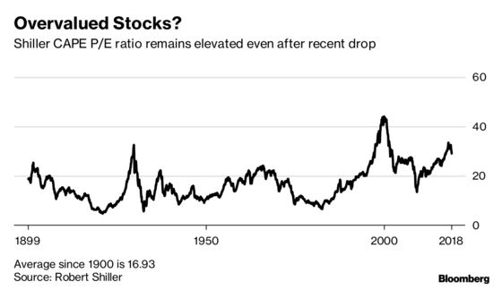 U.S. Stocks Still as Much as 14% Overvalued After Drop, NAB Says
