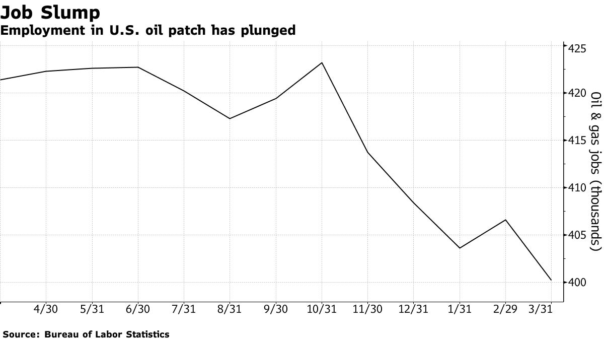 Employment in U.S. oil patch has plunged