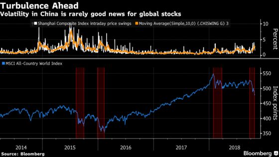 China's Violent Swings Often Mean Danger for Global Equities
