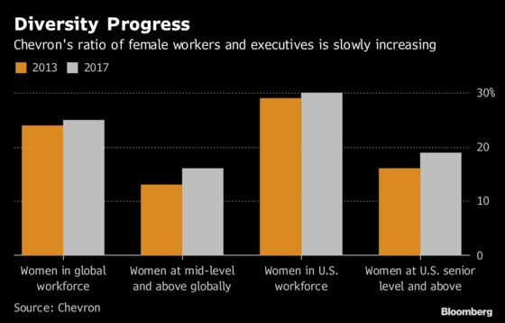 Big Oil Battles Gender Problem That May Take Decades to Fix