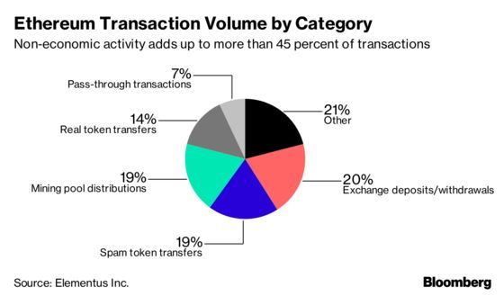 Up to Two-Thirds of Bitcoin Transactions Have No Economic Value