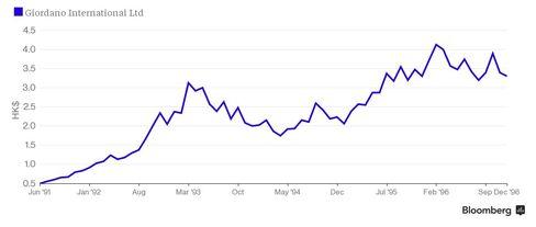 Giordano Stock Price