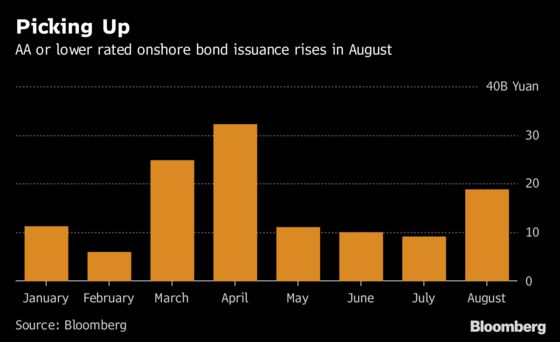 China's Junk Bonds Riding High Again With August Sales Spike