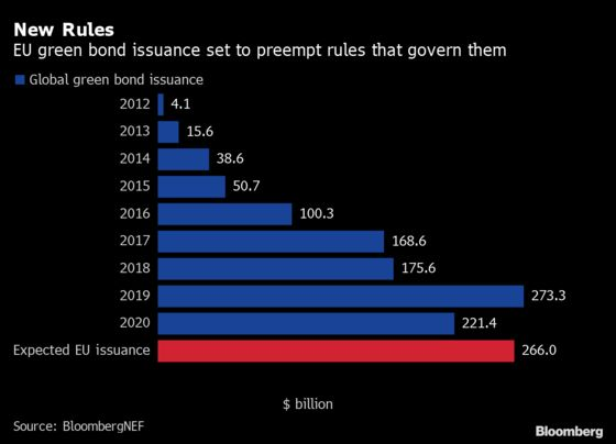 EU's Green Bonds Set to Preempt Rules That Will Govern Them