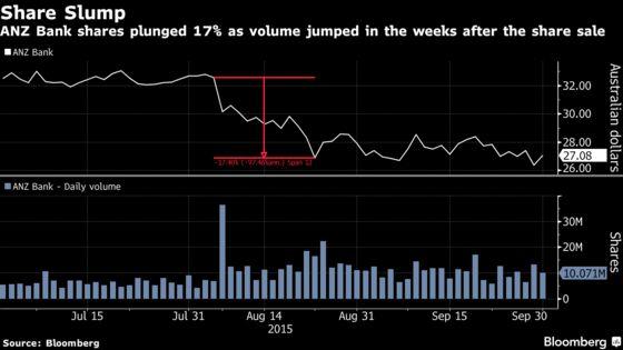 Ex-Citi, Deutsche Bank Australia Heads Charged in Cartel Case
